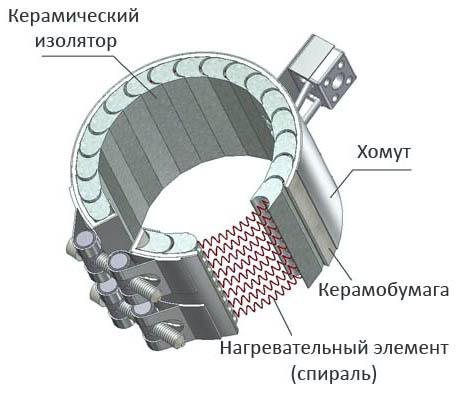схема хомутового керамического нагревателя